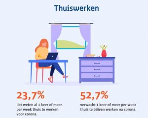 Infographic Slim naar Antwerpen